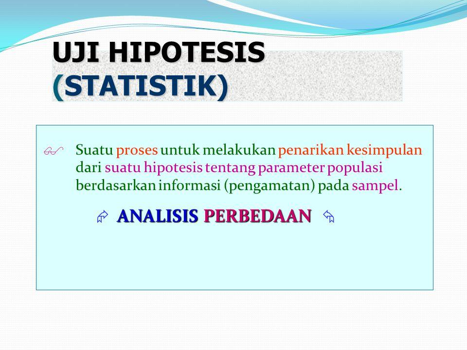 UJI HIPOTESIS (STATISTIK)