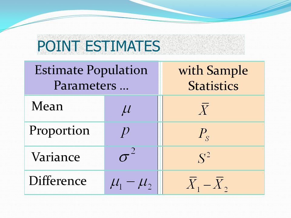 POINT ESTIMATES Estimate Population Parameters …