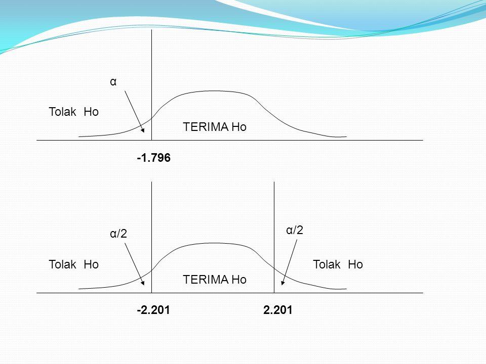 α Tolak Ho TERIMA Ho -1.796 α/2 α/2 Tolak Ho Tolak Ho TERIMA Ho -2.201 2.201