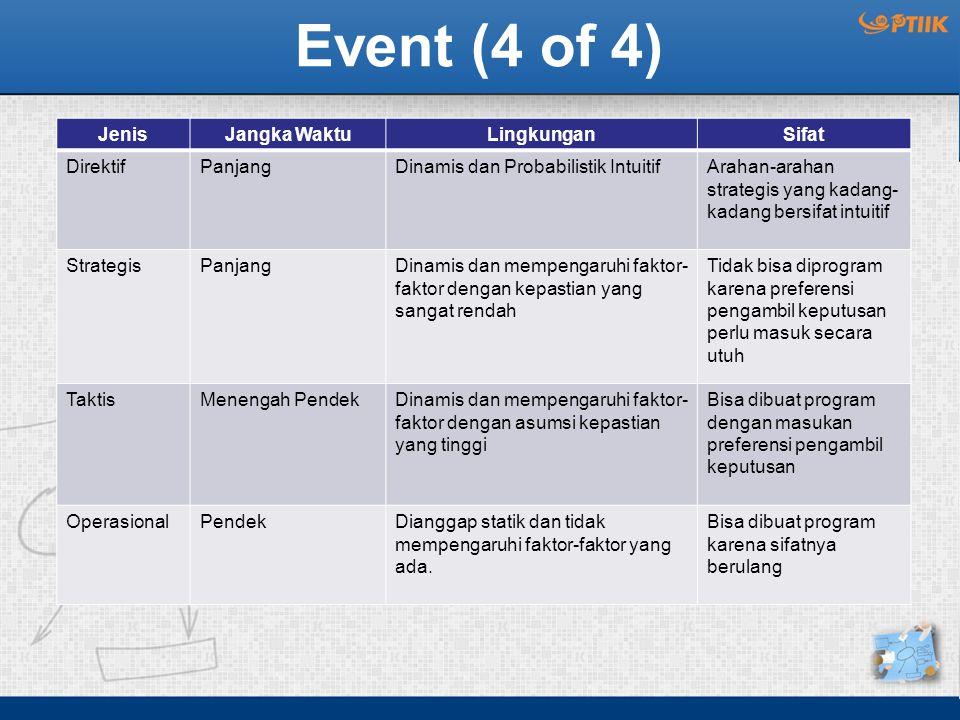 Event (4 of 4) Jenis Jangka Waktu Lingkungan Sifat Direktif Panjang