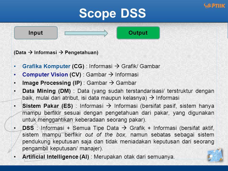 Scope DSS Grafika Komputer (CG) : Informasi  Grafik/ Gambar