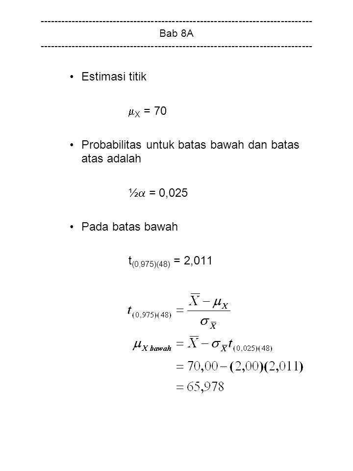 Probabilitas untuk batas bawah dan batas atas adalah