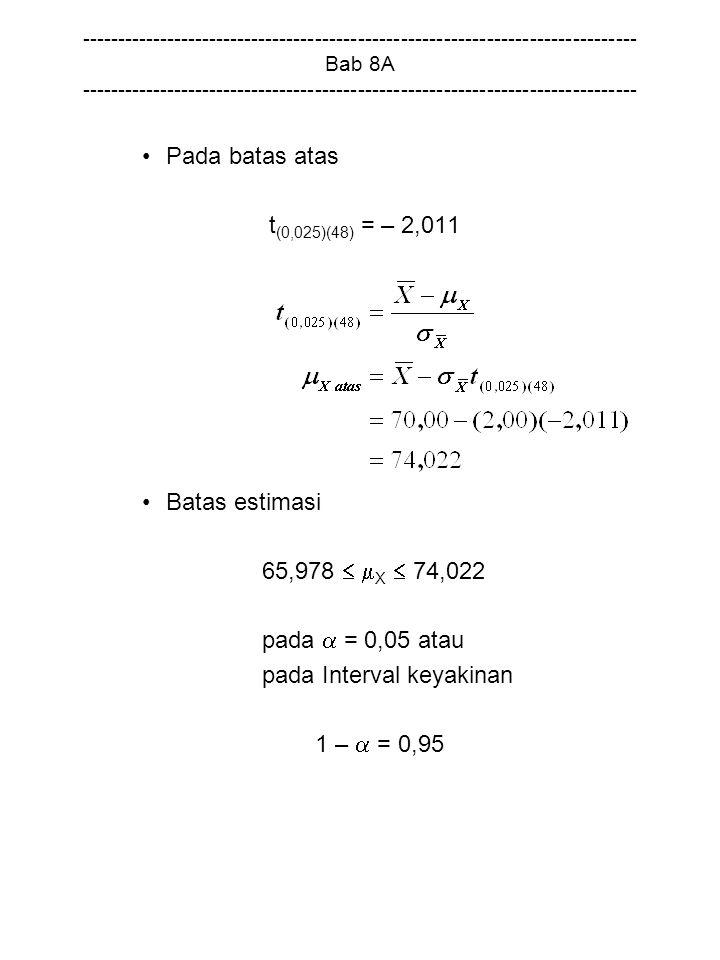 pada Interval keyakinan 1 –  = 0,95