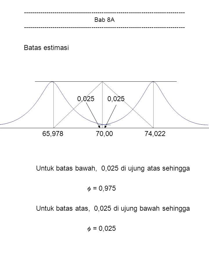 Untuk batas bawah, 0,025 di ujung atas sehingga  = 0,975