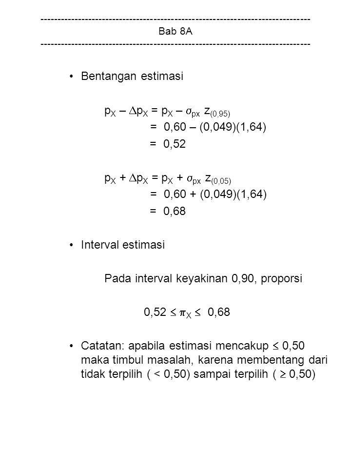 Pada interval keyakinan 0,90, proporsi 0,52  X  0,68
