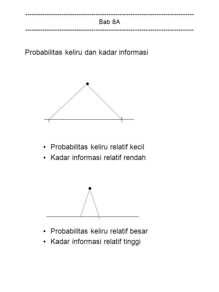 Probabilitas keliru dan kadar informasi