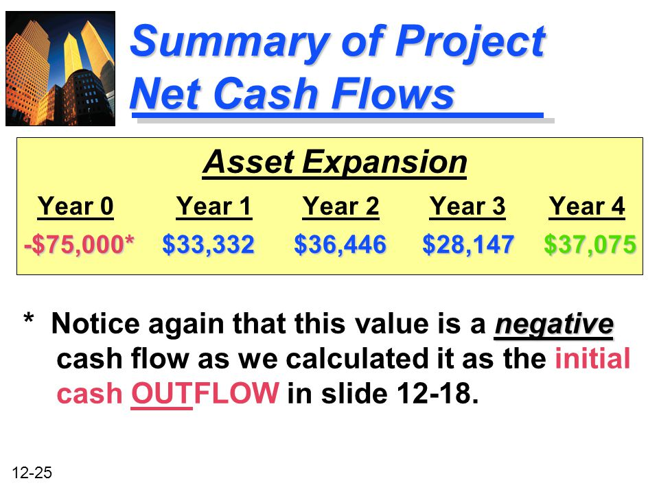 Summary of Project Net Cash Flows