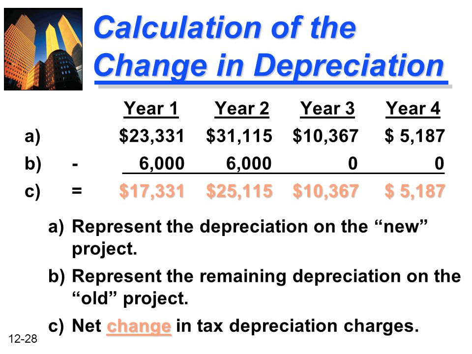 Calculation of the Change in Depreciation