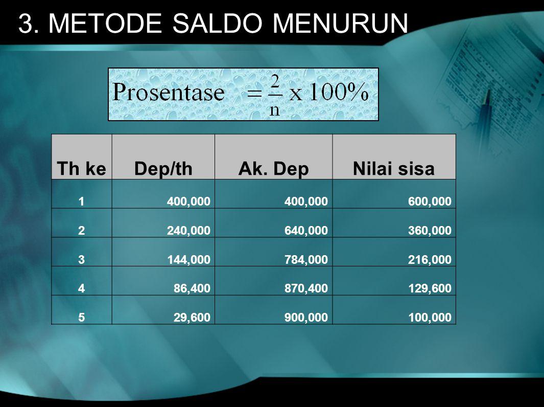 3. METODE SALDO MENURUN Th ke Dep/th Ak. Dep Nilai sisa 1 400,000