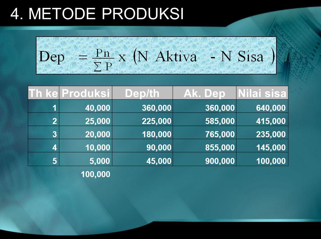 4. METODE PRODUKSI Th ke Produksi Dep/th Ak. Dep Nilai sisa 1 40,000