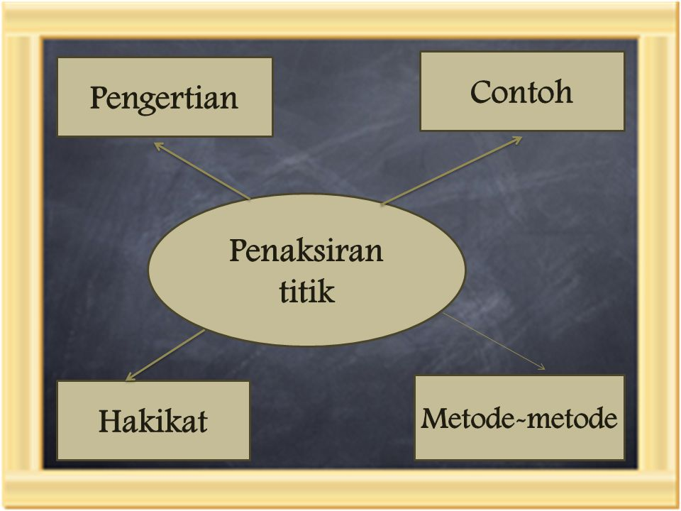 Penaksiran titik Pengertian Metode-metode Hakikat Contoh
