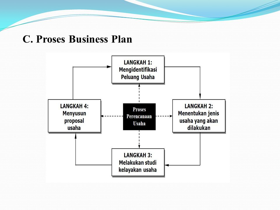 C. Proses Business Plan