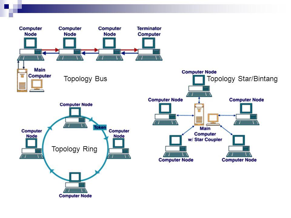 Topology Bus Topology Star/Bintang Topology Ring