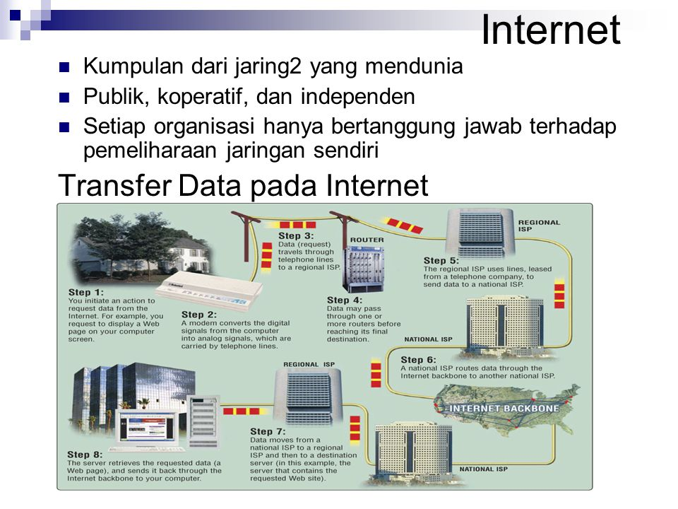 Internet Transfer Data pada Internet