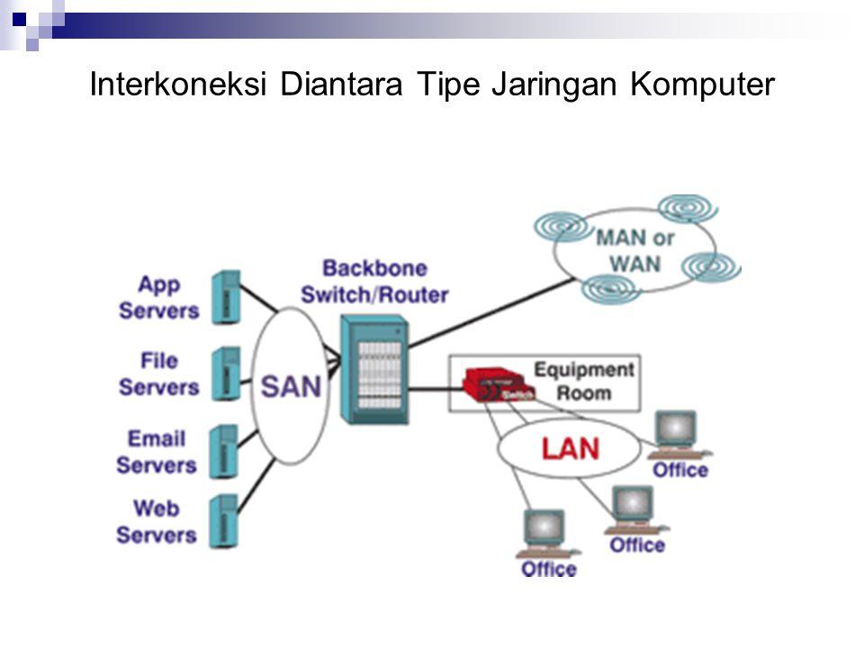Interkoneksi Diantara Tipe Jaringan Komputer