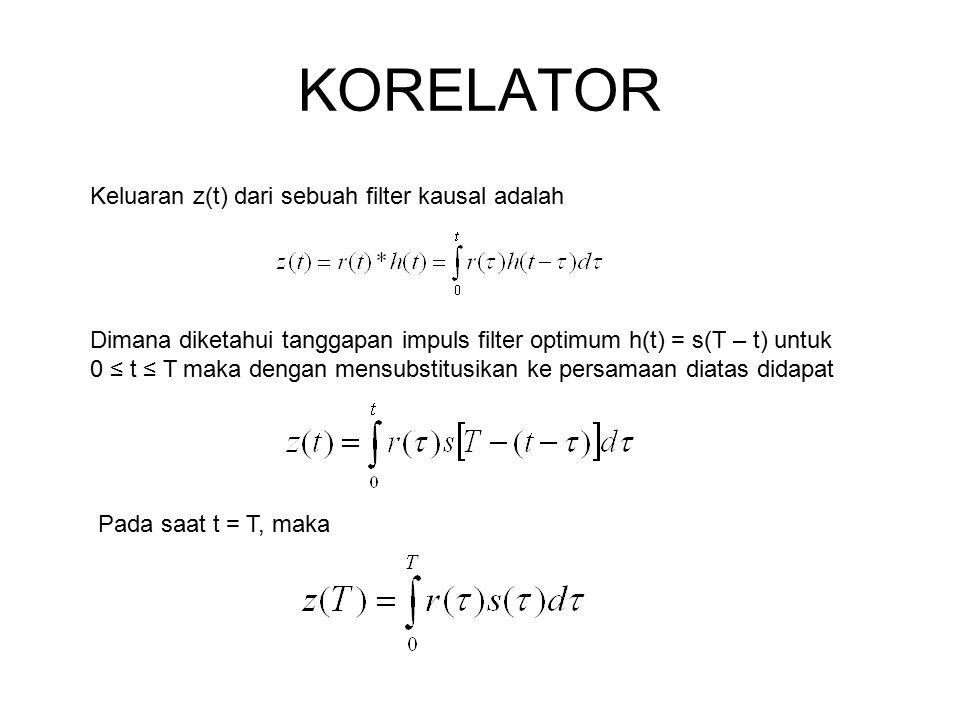 KORELATOR Keluaran z(t) dari sebuah filter kausal adalah