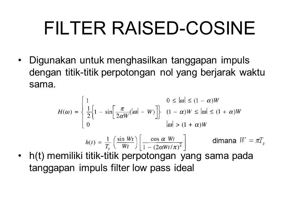 FILTER RAISED-COSINE Digunakan untuk menghasilkan tanggapan impuls dengan titik-titik perpotongan nol yang berjarak waktu sama.