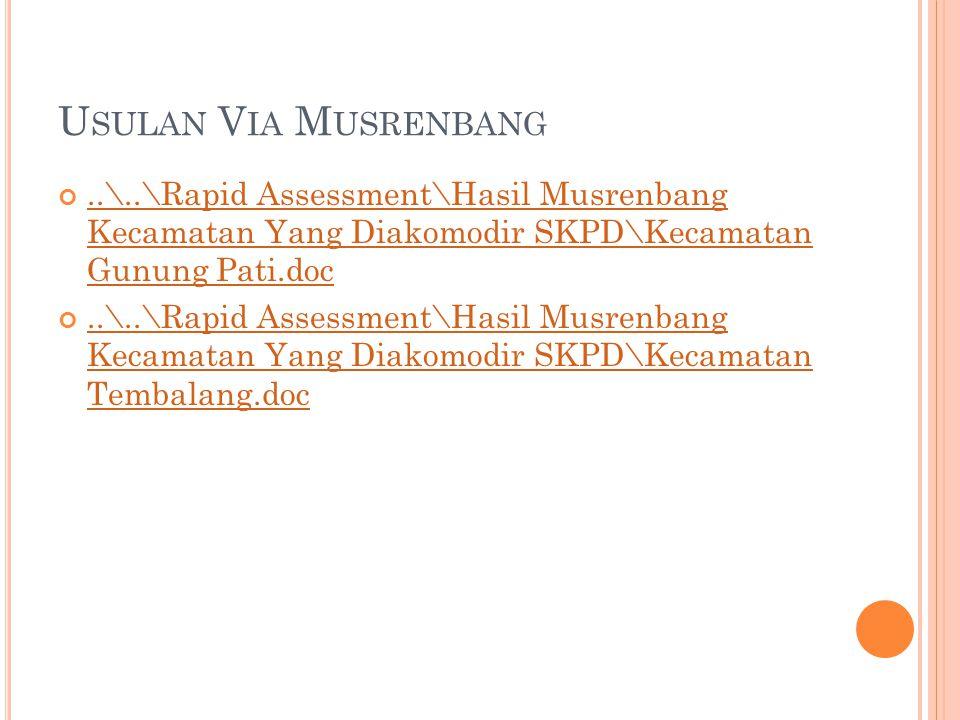 Usulan Via Musrenbang ..\..\Rapid Assessment\Hasil Musrenbang Kecamatan Yang Diakomodir SKPD\Kecamatan Gunung Pati.doc.