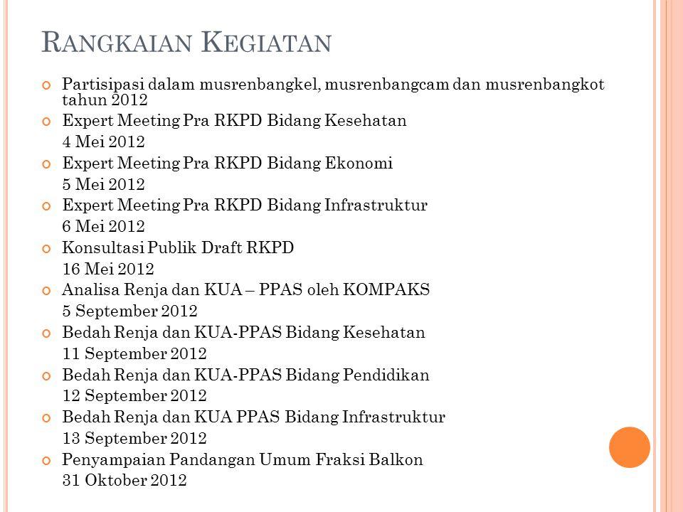 Rangkaian Kegiatan Partisipasi dalam musrenbangkel, musrenbangcam dan musrenbangkot tahun 2012. Expert Meeting Pra RKPD Bidang Kesehatan.