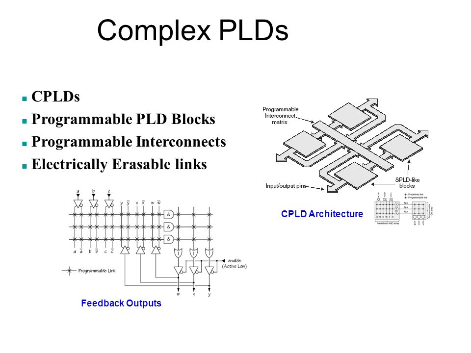 Complex PLDs CPLDs Programmable PLD Blocks Programmable Interconnects