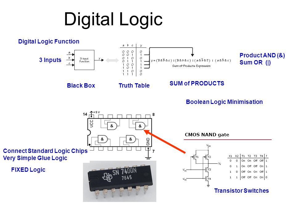 Digital Logic Digital Logic Function Product AND (&) Sum OR (|)