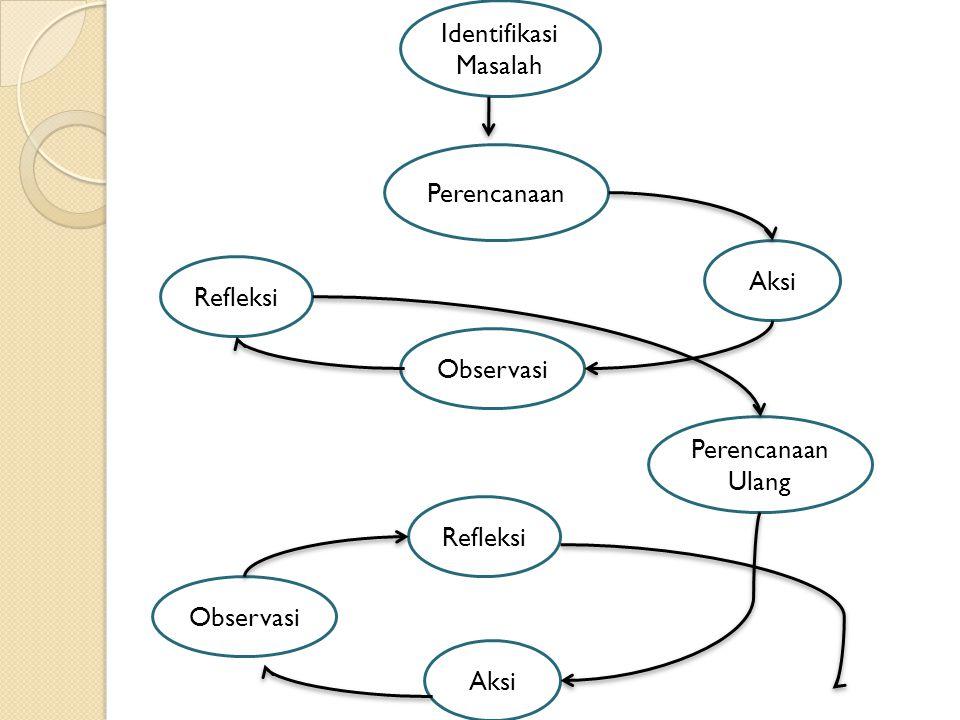 Identifikasi Masalah Perencanaan Aksi Refleksi Observasi Perencanaan Ulang Refleksi Observasi Aksi