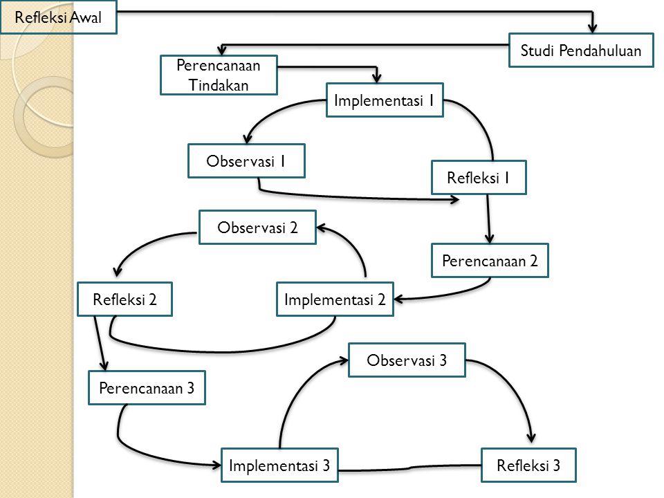 Refleksi Awal Studi Pendahuluan. Perencanaan Tindakan. Implementasi 1. Observasi 1. Refleksi 1.
