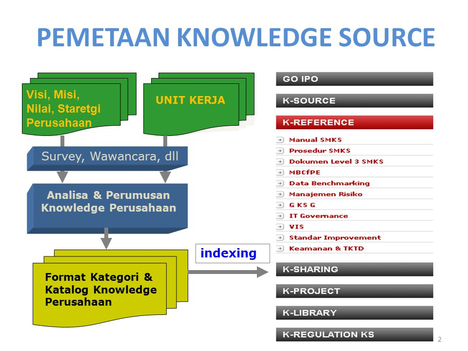 PEMETAAN KNOWLEDGE SOURCE