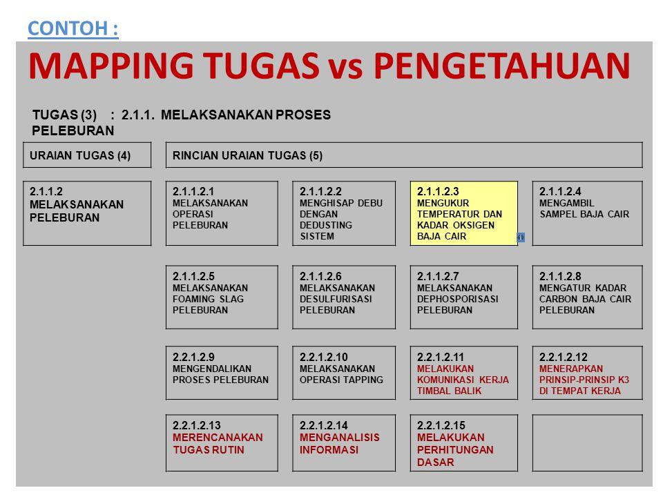 CONTOH : MAPPING TUGAS vs PENGETAHUAN