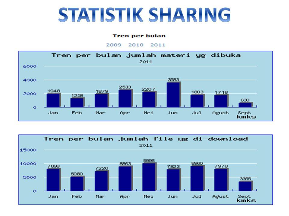 STATISTIK SHARING
