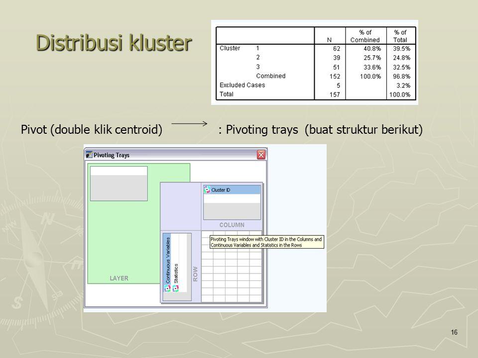Distribusi kluster Pivot (double klik centroid) : Pivoting trays (buat struktur berikut)