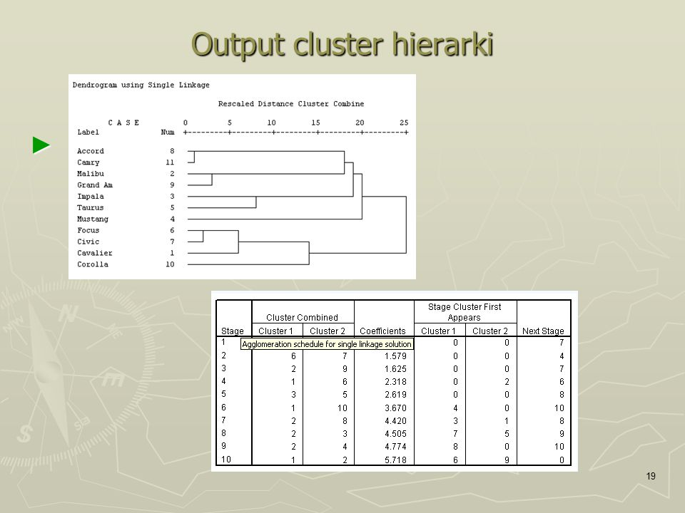Output cluster hierarki