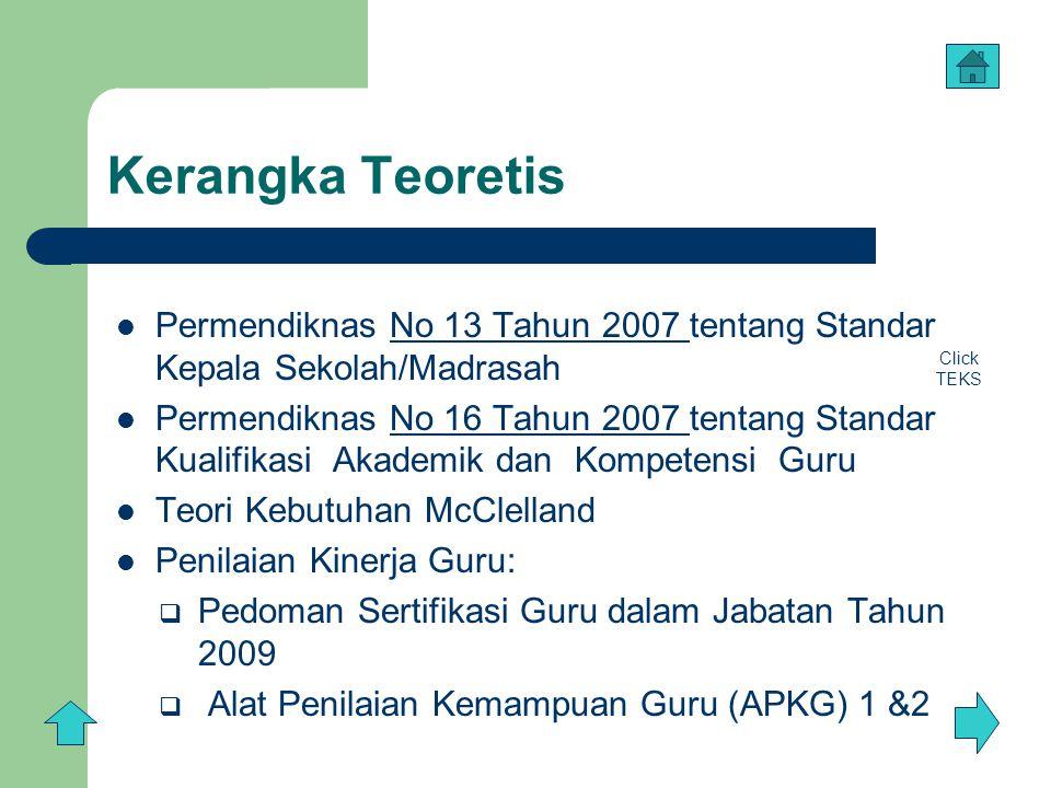 Kerangka Teoretis Permendiknas No 13 Tahun 2007 tentang Standar Kepala Sekolah/Madrasah.