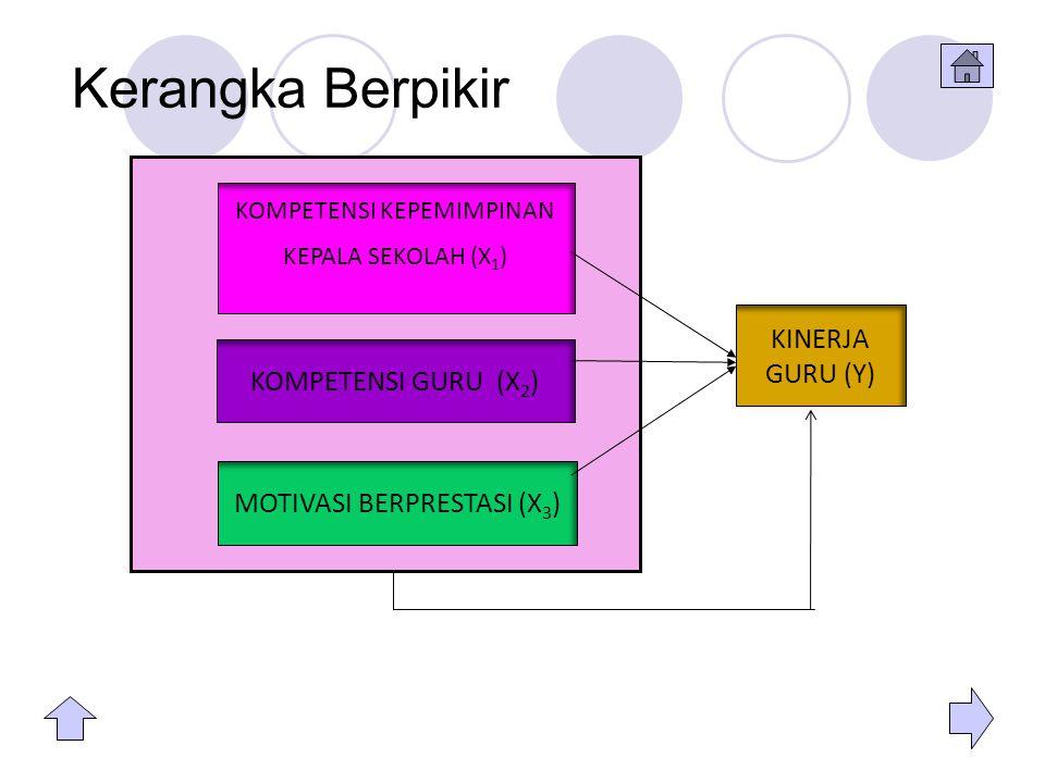 Kerangka Berpikir KINERJA GURU (Y) KOMPETENSI GURU (X2)