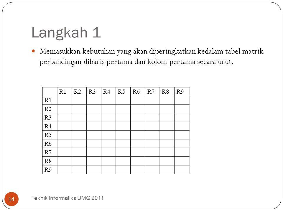 Langkah 1 Memasukkan kebutuhan yang akan diperingkatkan kedalam tabel matrik perbandingan dibaris pertama dan kolom pertama secara urut.