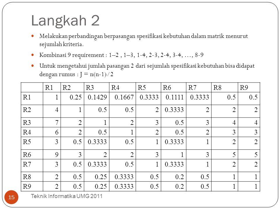 Langkah 2 Melakukan perbandingan berpasangan spesifikasi kebutuhan dalam matrik menurut sejumlah kriteria.