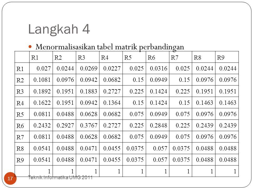 Langkah 4 Menormalisasikan tabel matrik perbandingan R1 R2 R3 R4 R5 R6