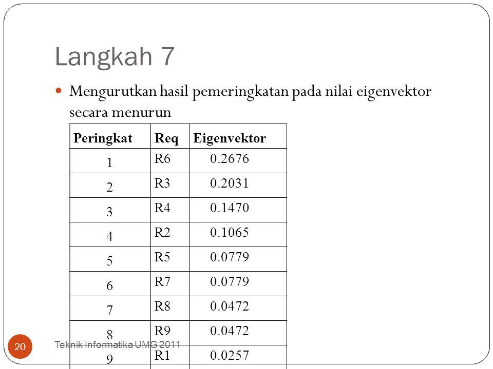 Langkah 7 Mengurutkan hasil pemeringkatan pada nilai eigenvektor secara menurun. Peringkat. Req.
