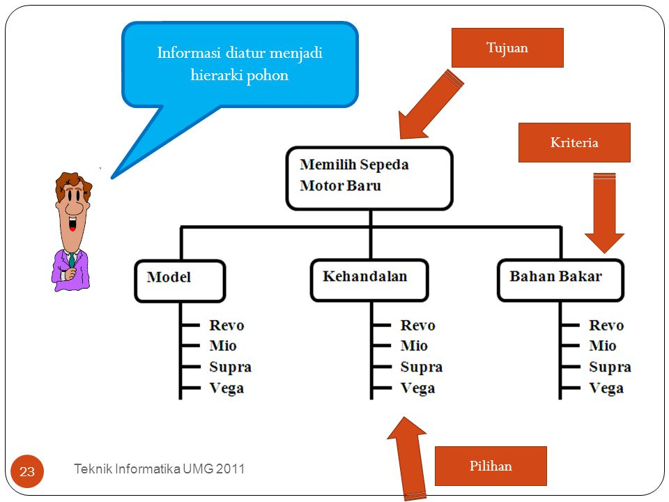 Informasi diatur menjadi hierarki pohon