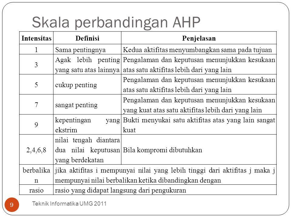 Skala perbandingan AHP