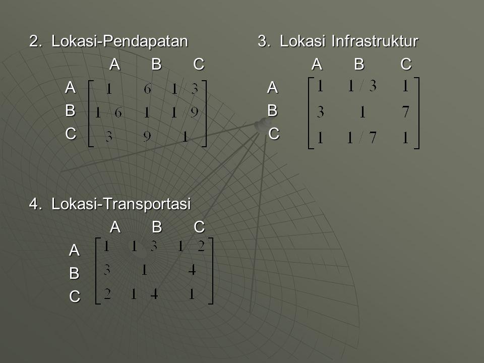 2. Lokasi-Pendapatan 3. Lokasi Infrastruktur