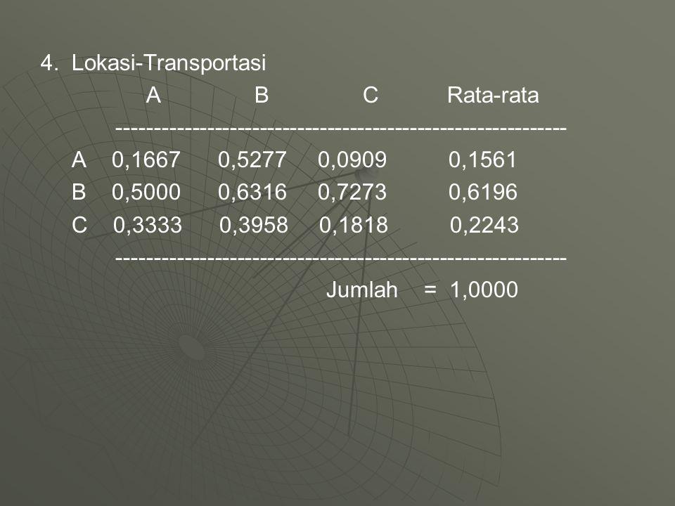 4. Lokasi-Transportasi A B C Rata-rata. ------------------------------------------------------------