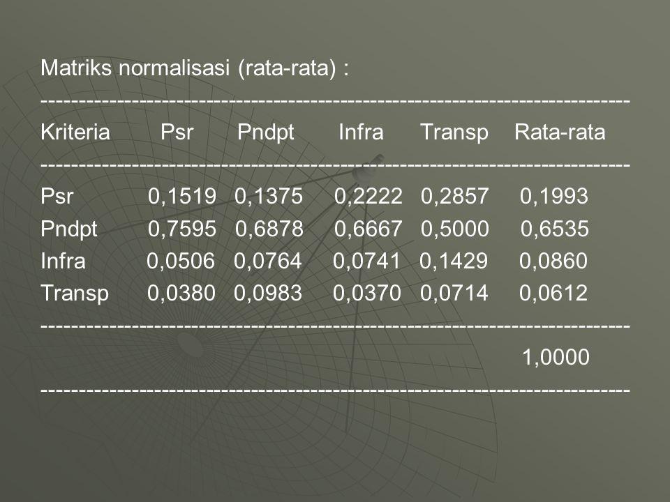 Matriks normalisasi (rata-rata) :