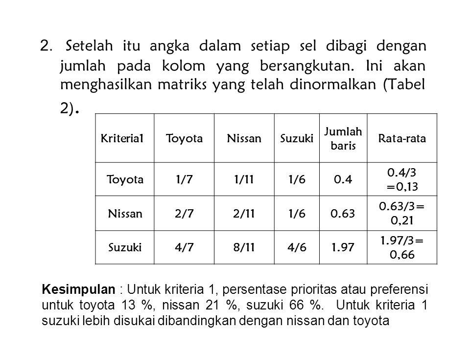 2. Setelah itu angka dalam setiap sel dibagi dengan jumlah pada kolom yang bersangkutan. Ini akan menghasilkan matriks yang telah dinormalkan (Tabel 2).