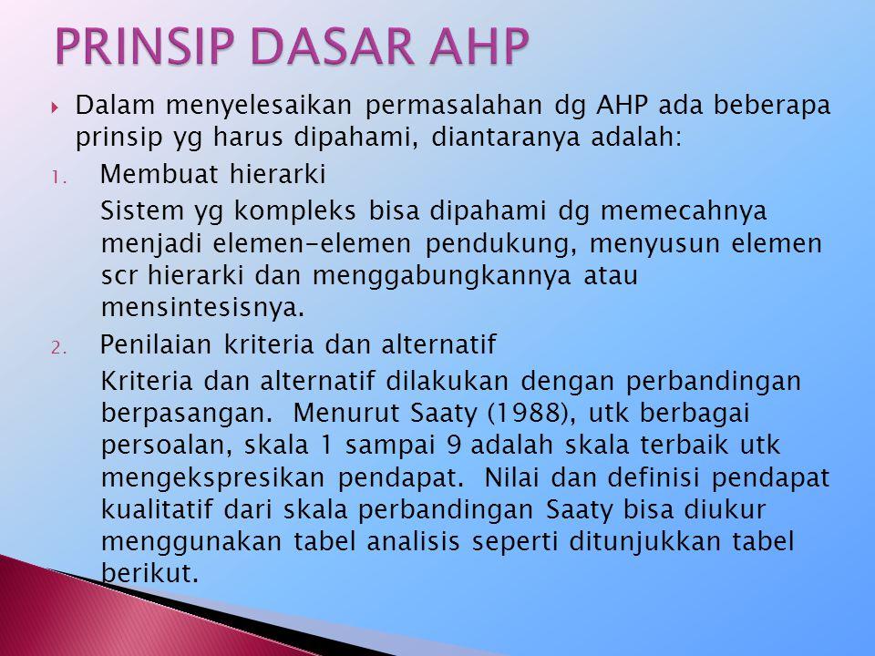 PRINSIP DASAR AHP Dalam menyelesaikan permasalahan dg AHP ada beberapa prinsip yg harus dipahami, diantaranya adalah: