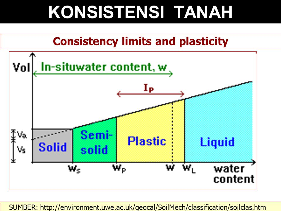 Consistency limits and plasticity