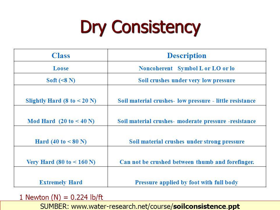 Dry Consistency Class Description 1 Newton (N) = 0.224 lb/ft
