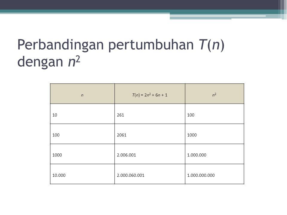 Perbandingan pertumbuhan T(n) dengan n2