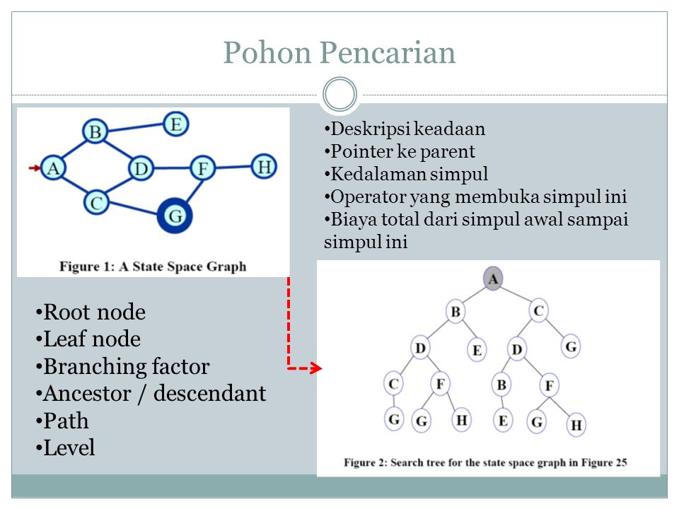 Pohon Pencarian Root node Leaf node Branching factor