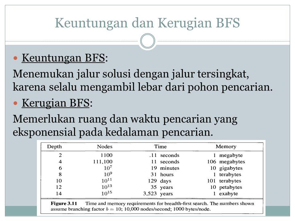 Keuntungan dan Kerugian BFS